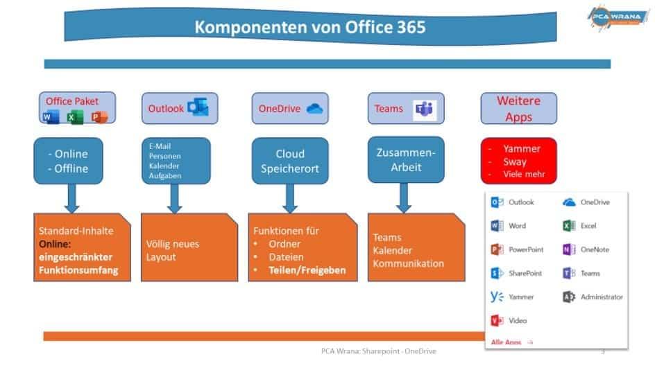 Office 365 ueberblick für anwender